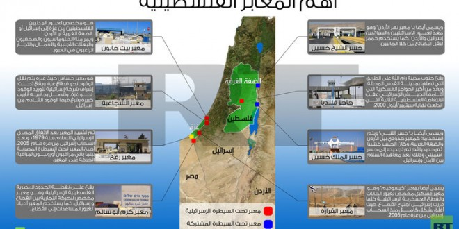المعابر الفلسطينية