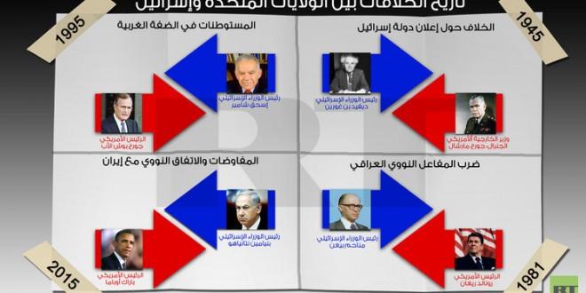 غرافيك الخلافات بين أمريكا وإسرائيل