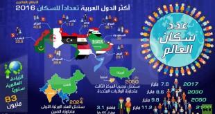 سكان العالم 2016