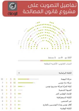 التصويت-قانون-المصالحة