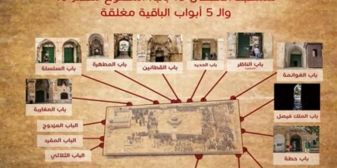 ابواب المسجد الأقصى